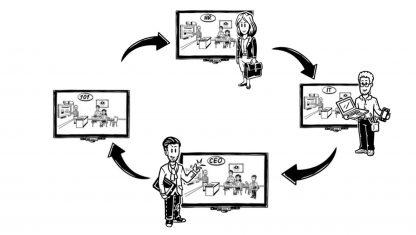 Einfache Erklärungen mit Hilfe von Animationen.